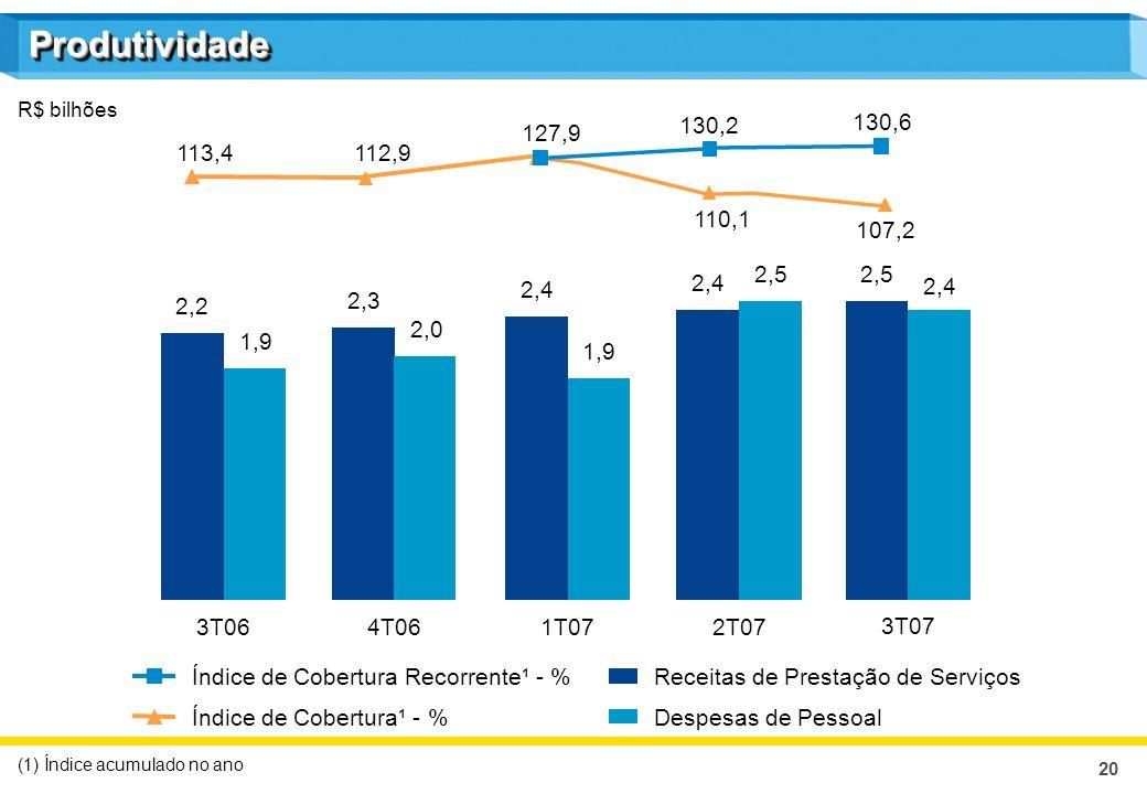 20 ProdutividadeProdutividade Receitas de Prestação de Serviços Despesas de PessoalÍndice de Cobertura¹ - % R$ bilhões 3T064T061T072T07 (1) Índice acu