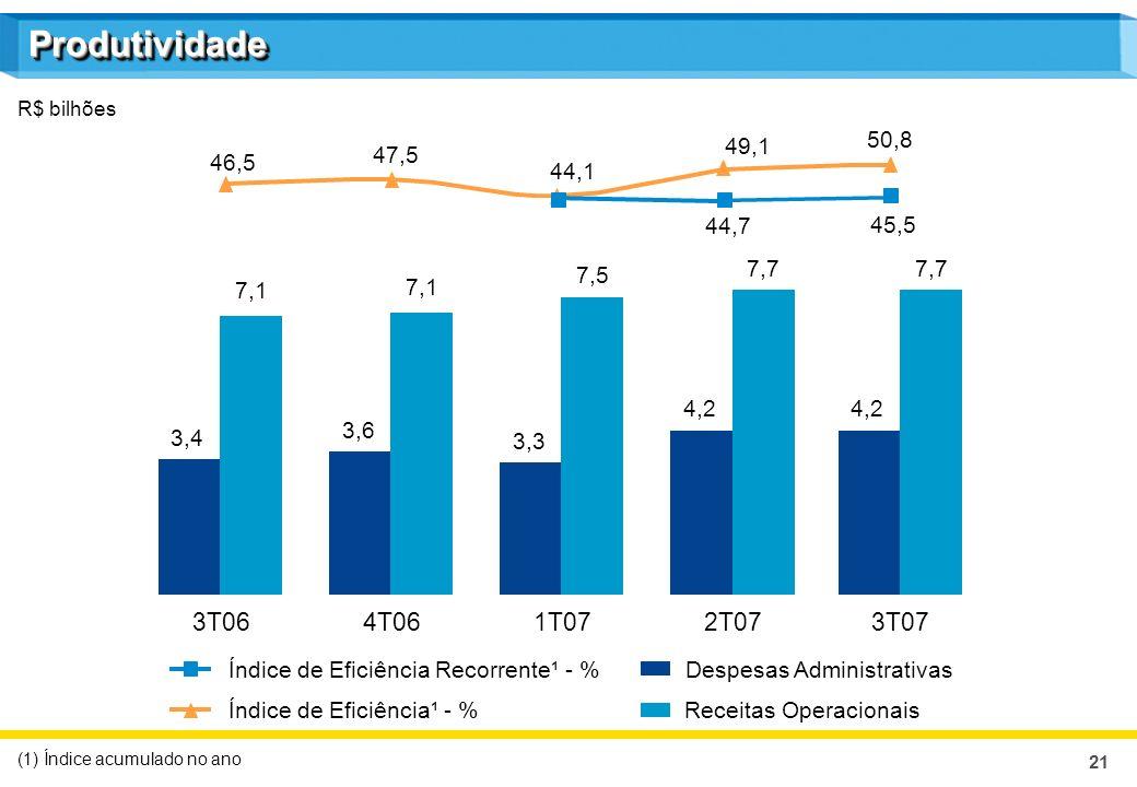21 Despesas Administrativas Receitas OperacionaisÍndice de Eficiência¹ - % R$ bilhões (1) Índice acumulado no ano 3T064T061T072T07 3,4 7,1 3,6 7,1 3,3 7,5 4,2 7,7 Índice de Eficiência Recorrente¹ - % 46,5 47,5 44,1 49,1 44,7 3T07 4,2 7,7 50,8 45,5 ProdutividadeProdutividade