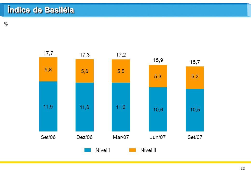 22 % Índice de Basiléia Nível IINível I 11,9 5,8 Set/06 17,7 11,6 5,6 Dez/06 17,3 11,6 5,5 Mar/07 17,2 10,6 5,3 Jun/07 15,9 10,5 5,2 Set/07 15,7