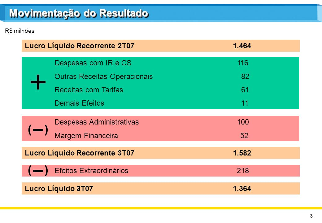 4 R$ bilhões 10,2 15,8 1,2 13,9 9,6 18,7 1,7 14,6 3,4 5,4 0,3 4,7 3,3 5,8 0,4 4,6 3,0 6,1 0,5 4,8 3,2 6,1 0,8 4,8 3T064T061T072T07 9M069M07 Receitas de TVM Receita de Operações de Crédito Outras Receitas FinanceirasDespesa Financeira Margem Financeira Bruta 4,4 4,8 5,2 13,3 15,3 Margem Financeira Bruta 3,4 6,5 0,4 5,1 3T07 5,2