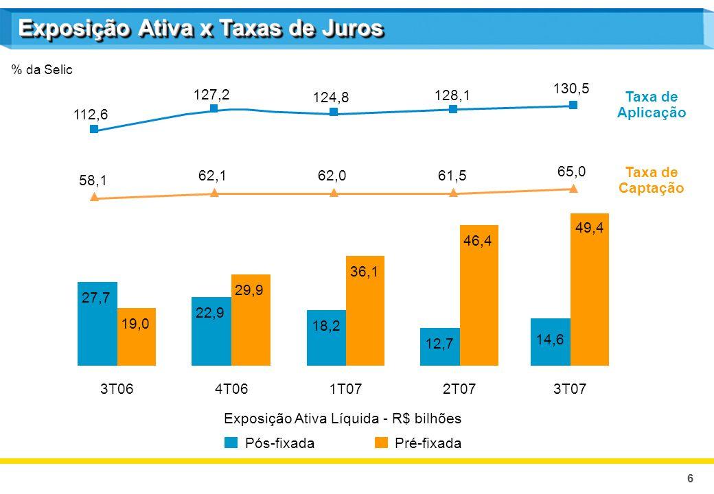 6 % da Selic Exposição Ativa x Taxas de Juros 27,7 22,9 18,2 12,7 19,0 29,9 36,1 46,4 3T064T061T072T07 Taxa de Captação Taxa de Aplicação Pós-fixadaPr