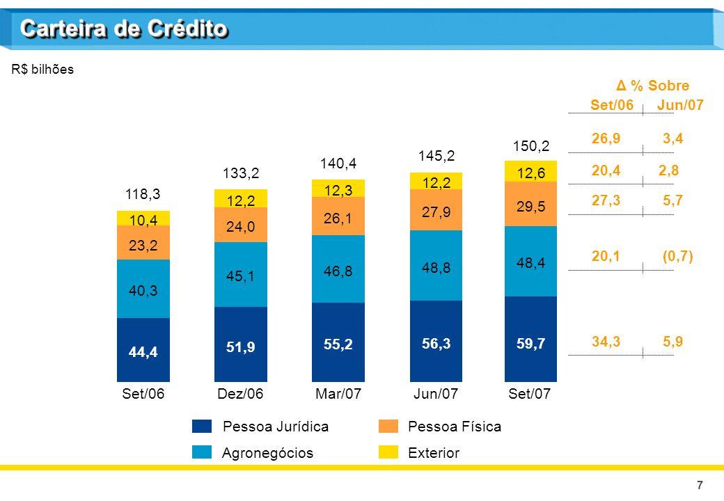 7 R$ bilhões Carteira de Crédito Pessoa Jurídica Agronegócios Pessoa Física Exterior Δ % Sobre Set/06Jun/07 26,9 3,4 20,42,8 27,3 5,7 20,1 (0,7) 34,3