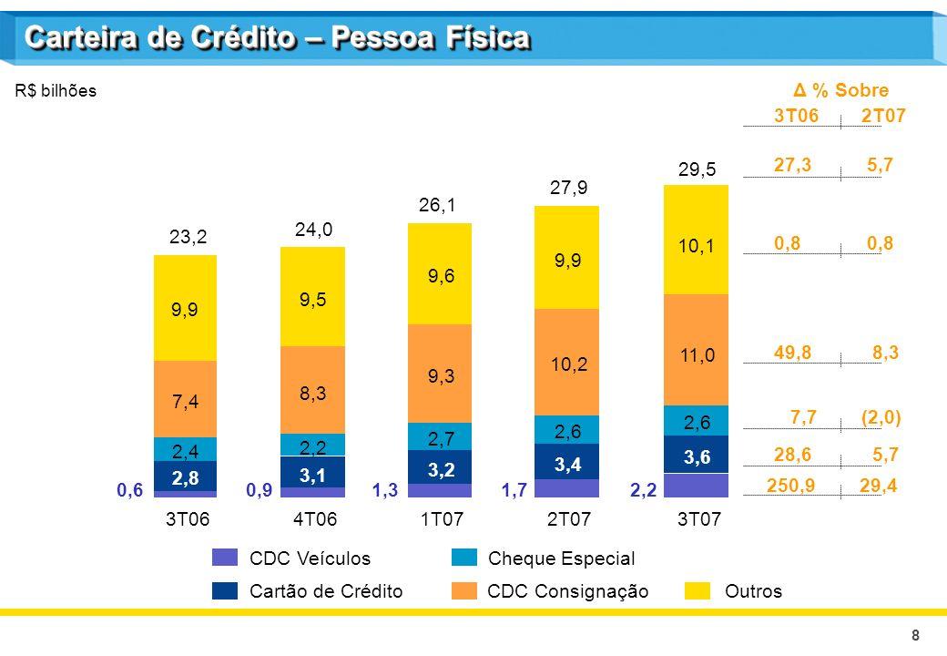 8 R$ bilhões CDC Veículos Cartão de Crédito Cheque Especial CDC ConsignaçãoOutros Δ % Sobre 3T062T07 27,3 5,7 0,8 7,7(2,0) 28,6 5,7 49,8 8,3 250,9 29,4 3T064T061T072T07 2,8 2,4 7,4 9,9 23,2 0,6 3,1 2,2 8,3 9,5 24,0 0,9 3,2 2,7 9,3 9,6 26,1 1,3 3,4 2,6 10,2 9,9 27,9 1,7 3T07 3,6 2,6 11,0 2,2 29,5 10,1 Carteira de Crédito – Pessoa Física