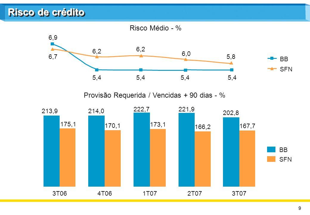 9 BB SFN BB Risco de crédito Risco Médio - % Provisão Requerida / Vencidas + 90 dias - % 214,0 170,1 222,7 173,1 221,9 166,2 213,9 175,1 3T064T061T072