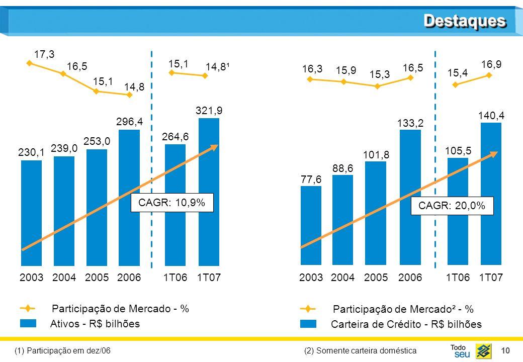 10 DestaquesDestaques Participação de Mercado² - % Carteira de Crédito - R$ bilhões Ativos - R$ bilhões (2) Somente carteira doméstica 200320042005200