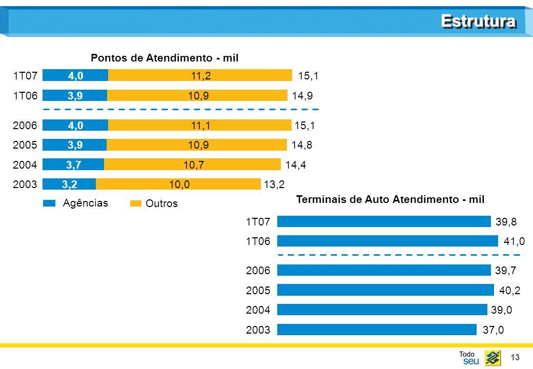 13 EstruturaEstrutura Agências Outros Pontos de Atendimento - mil Terminais de Auto Atendimento - mil 200313,23,210,0 200414,43,710,7 200514,83,910,9