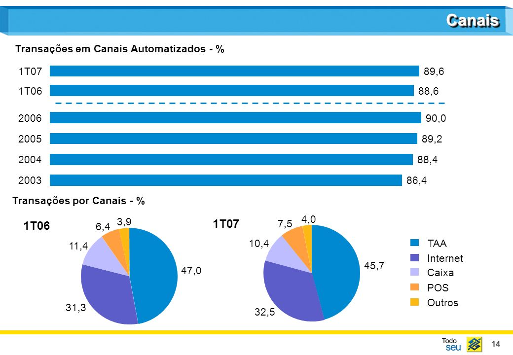 14 CanaisCanais Transações em Canais Automatizados - % TAA Internet Caixa POS Outros Transações por Canais - % 1T06 1T07 2004 88,4 2005 89,2 2006 90,0