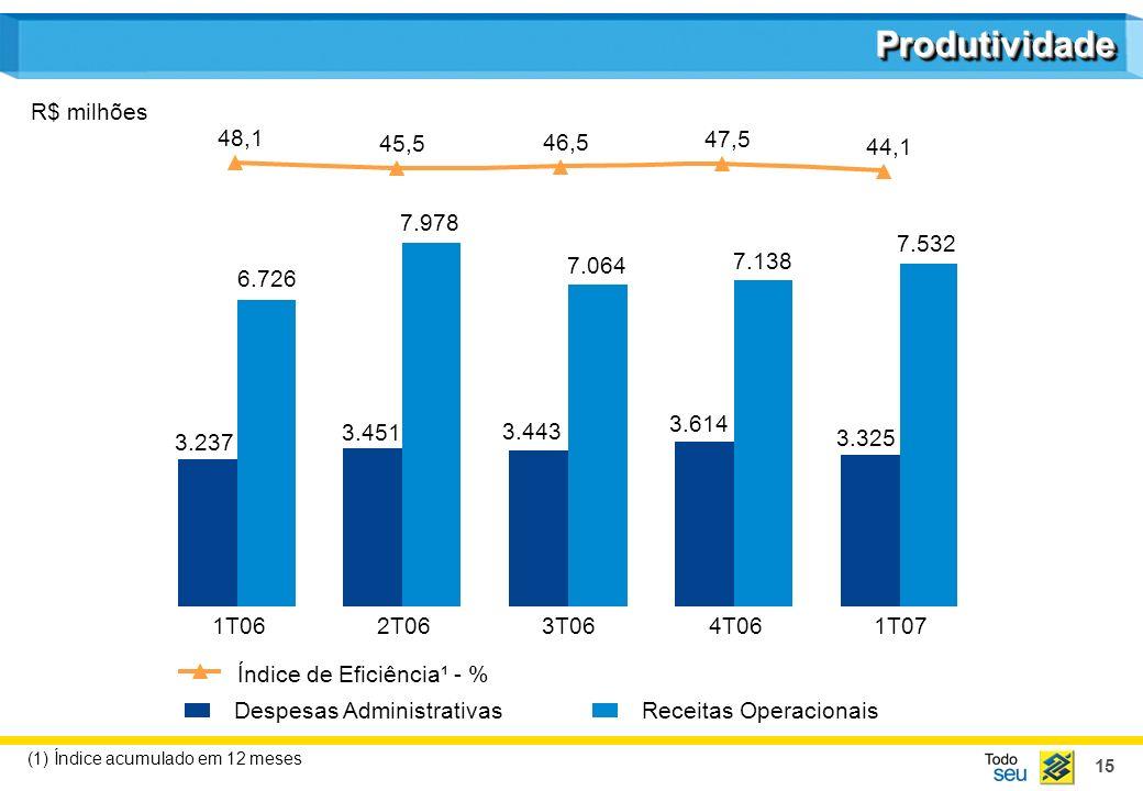 15 48,1 45,5 46,5 47,5 44,1 Despesas AdministrativasReceitas Operacionais ProdutividadeProdutividade Índice de Eficiência¹ - % R$ milhões 1T062T063T06