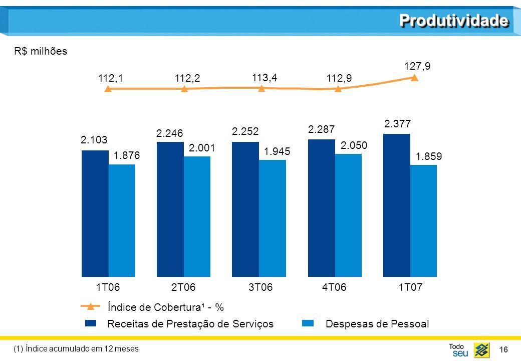 16 ProdutividadeProdutividade 112,1112,2 113,4 112,9 127,9 Receitas de Prestação de ServiçosDespesas de Pessoal Índice de Cobertura¹ - % R$ milhões 1T