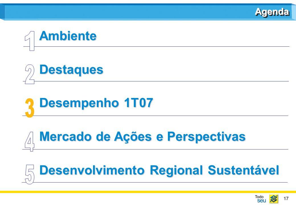 17 Destaques Mercado de Ações e Perspectivas Desenvolvimento Regional Sustentável Ambiente AgendaAgenda Desempenho 1T07