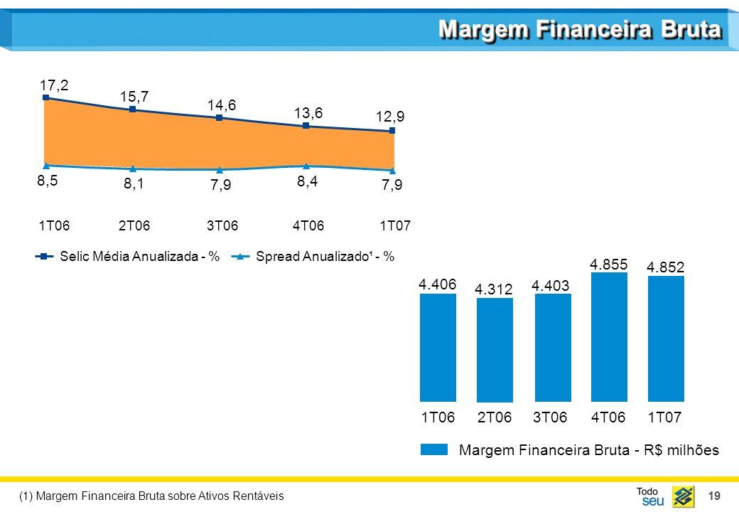 19 (1) Margem Financeira Bruta sobre Ativos Rentáveis Margem Financeira Bruta Margem Financeira Bruta - R$ milhões 4.406 1T06 4.312 2T06 4.403 3T06 4.