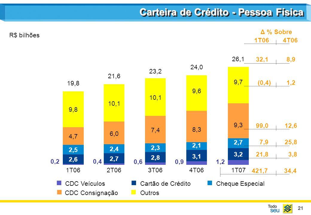 21 R$ bilhões Carteira de Crédito - Pessoa Física CDC VeículosCartão de CréditoCheque Especial CDC ConsignaçãoOutros 1T062T063T064T061T07 2,7 2,4 6,0