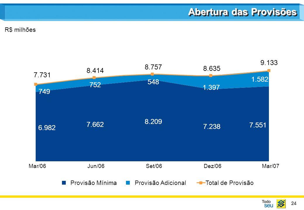 24 Abertura das Provisões R$ milhões Provisão MínimaProvisão AdicionalTotal de Provisão 7.662 8.209 7.238 7.551 6.982 752 548 1.397 1.582 749 8.414 8.