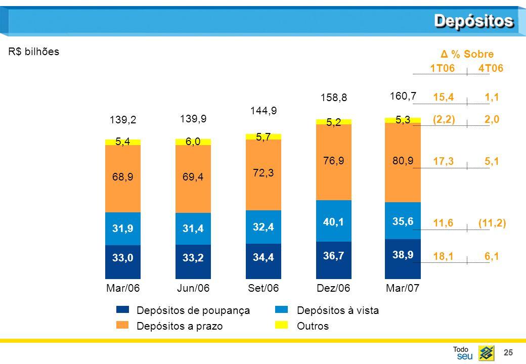 25 DepósitosDepósitos R$ bilhões Mar/06Jun/06Set/06Dez/06Mar/07 Depósitos de poupançaDepósitos à vista Depósitos a prazoOutros 139,2 139,9 144,9 158,8