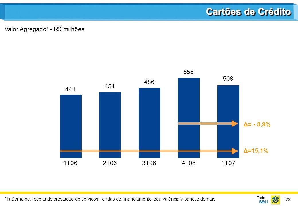 28 Cartões de Crédito Valor Agregado¹ - R$ milhões (1) Soma de: receita de prestação de serviços, rendas de financiamento, equivalência Visanet e dema