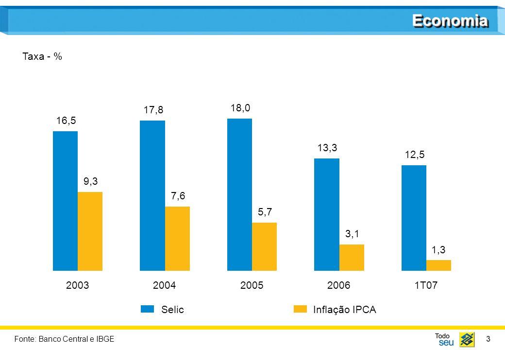 34 Performance Acionária Dividend Yield BB - % Dividend Yield Concorrentes - % 2003 4,2 4,6 2004 3,7 4,2 2005 4,4 2,7 2006 4,6 3,1 1T07 6,5 3,1 Para apuração dos índices dos concorrentes (Bradesco, Itaú e Unibanco) foi utilizada média aritmética simples.