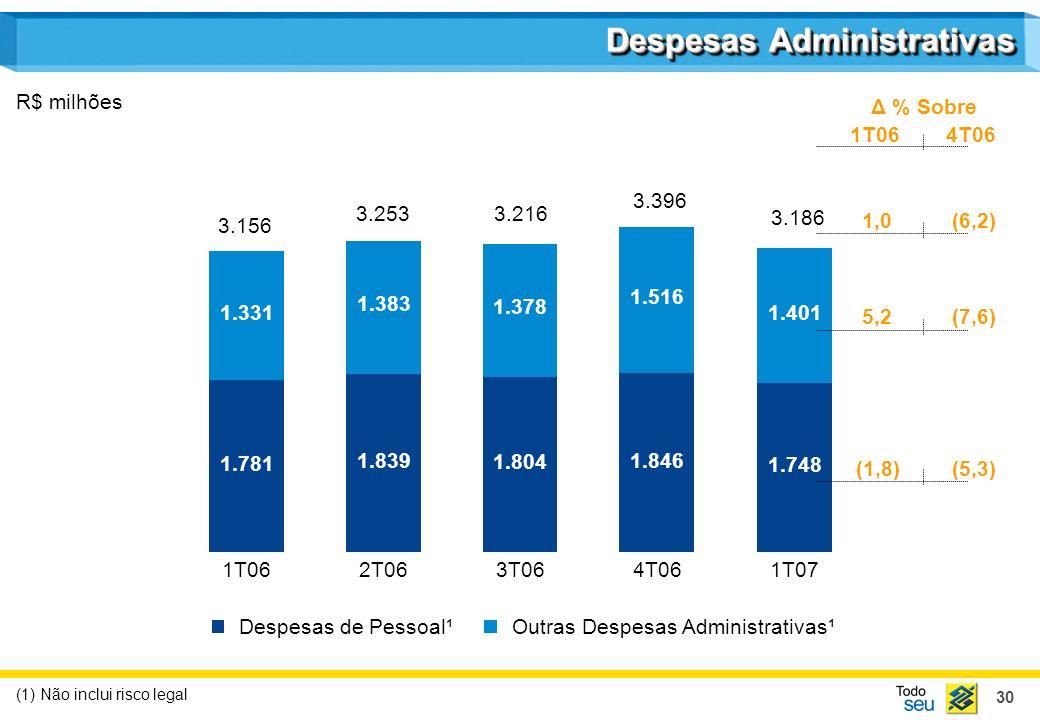 30 Despesas Administrativas R$ milhões (1) Não inclui risco legal 1.781 1.331 1T06 1.839 1.383 2T06 1.804 1.378 3T06 1.846 1.516 4T06 1.748 1.401 1T07