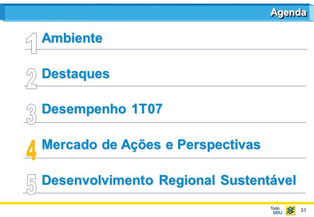 31 Destaques Mercado de Ações e Perspectivas Desenvolvimento Regional Sustentável Ambiente AgendaAgenda Desempenho 1T07