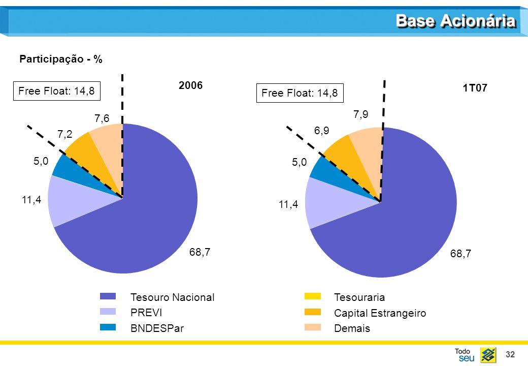 32 Base Acionária Tesouro Nacional PREVI BNDESPar Tesouraria Capital Estrangeiro Demais 68,7 11,4 5,0 7,2 7,6 Free Float: 14,8 Participação - % 2006 F