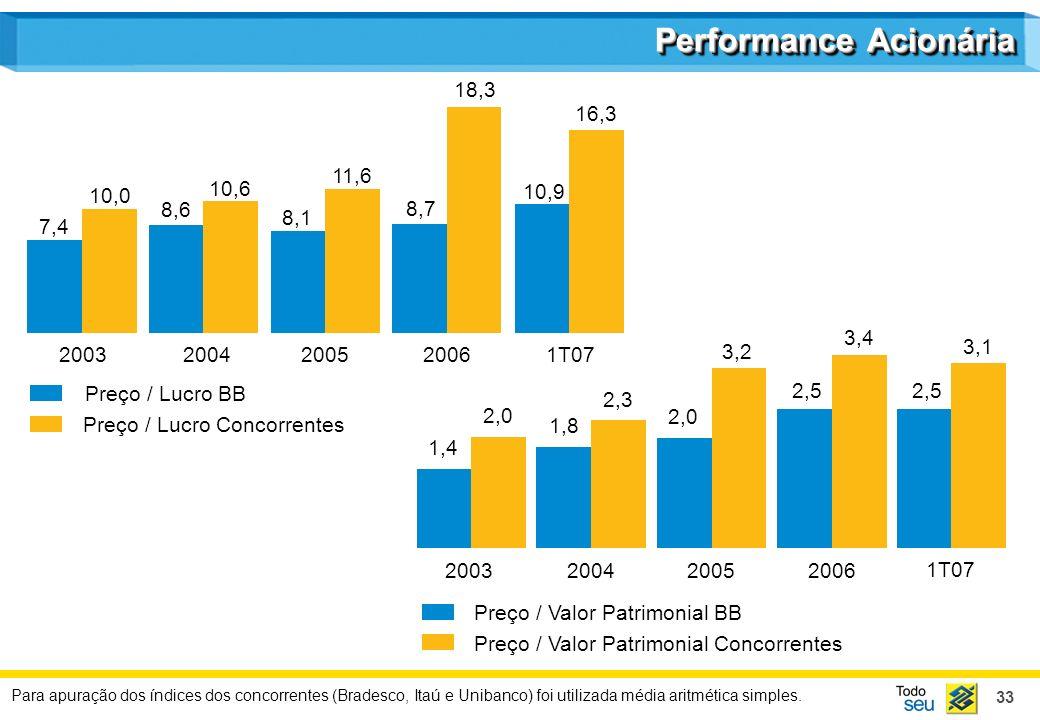 33 Performance Acionária 2003200420052006 Preço / Lucro BB Preço / Lucro Concorrentes 2003200420052006 Preço / Valor Patrimonial BB Preço / Valor Patr