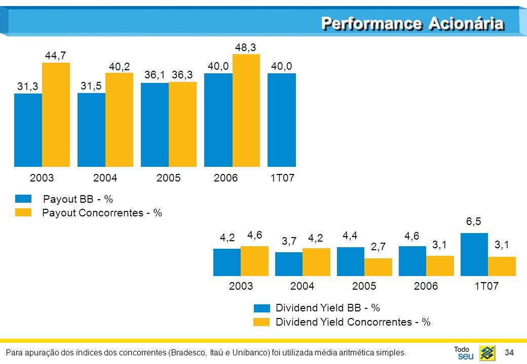 34 Performance Acionária Dividend Yield BB - % Dividend Yield Concorrentes - % 2003 4,2 4,6 2004 3,7 4,2 2005 4,4 2,7 2006 4,6 3,1 1T07 6,5 3,1 Para a