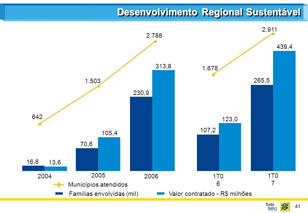 41 Desenvolvimento Regional Sustentável 13,6 105,4 313,8 16,8 70,6 230,9 2004 2005 2006 Valor contratado - R$ milhõesFamílias envolvidas (mil) Municíp