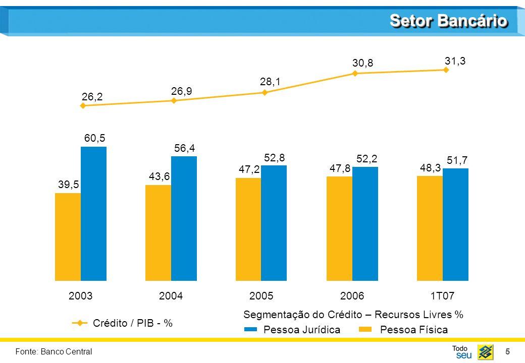6 Segmentação do Crédito 55,1 29,7 15,2 2003 45,1 26,6 11,7 16,6 2005 42,5 26,7 10,6 20,2 2006 40,9 26,7 11,4 21,0 1T07 47,2 27,5 13,0 2004 12,4 Crédito ConsignadoCartão de Crédito / Cheque Especial VeículosOutros Segmentação do Crédito PF - % Fonte: Banco Central