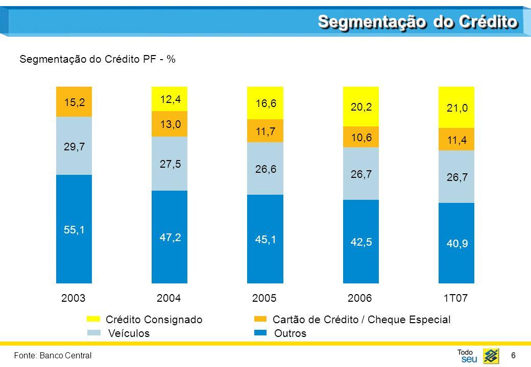 7 Destaques Mercado de Ações e Perspectivas Desenvolvimento Regional Sustentável Ambiente AgendaAgenda Desempenho 1T07