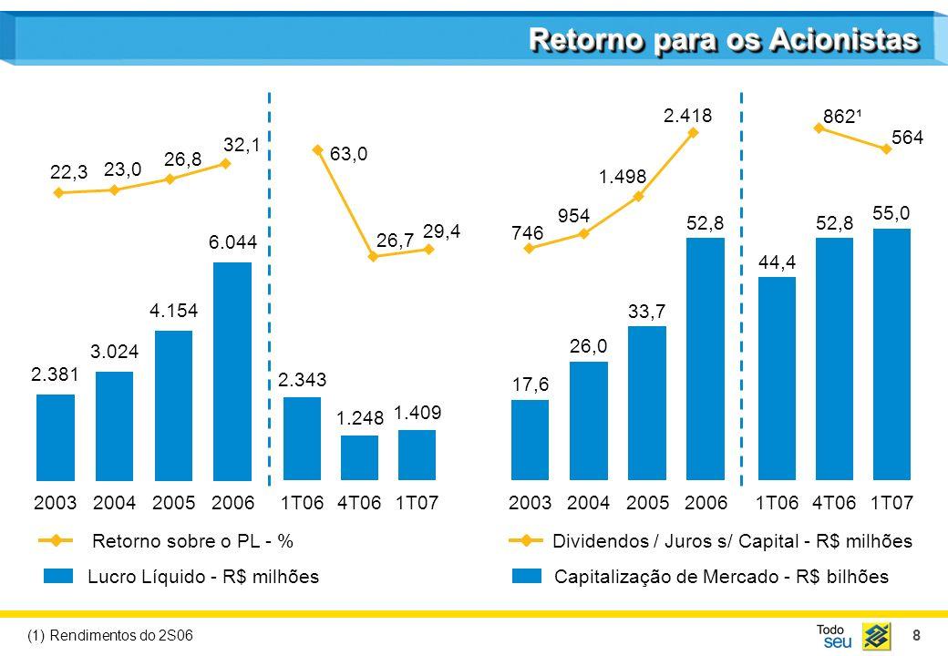 8 Retorno para os Acionistas Lucro Líquido - R$ milhões Retorno sobre o PL - % Capitalização de Mercado - R$ bilhões Dividendos / Juros s/ Capital - R