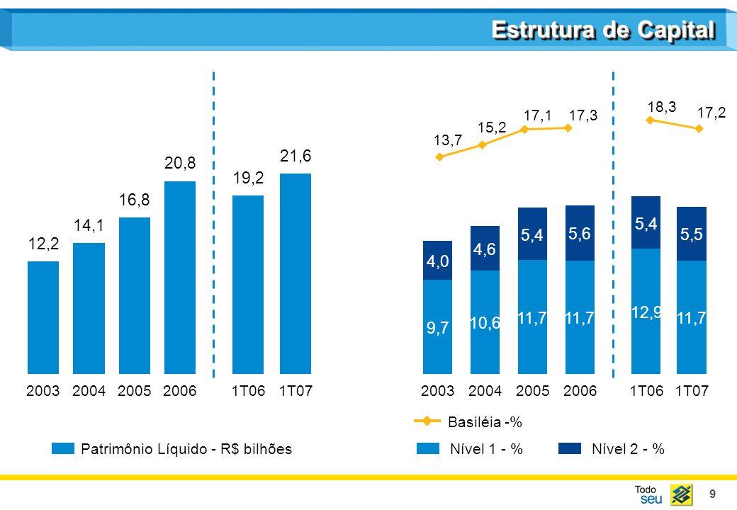 9 Estrutura de Capital Patrimônio Líquido - R$ bilhõesNível 1 - % Basiléia -% Nível 2 - % 12,2 2003 14,1 2004 16,8 2005 20,8 2006 19,2 1T06 21,6 1T07