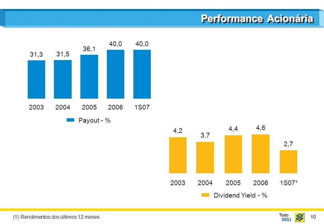 10 Performance Acionária 31,3 2003 31,5 2004 36,1 2005 40,0 2006 40,0 1S07 Payout - % 20032004200520061S07¹ Dividend Yield - % (1) Rendimentos dos últ