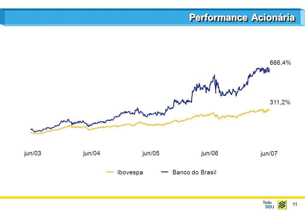 11 Performance Acionária jun/03jun/04jun/05jun/06 IbovespaBanco do Brasil 666,4% 311,2% jun/07