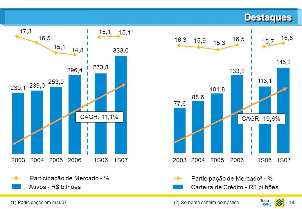 14 113,1 145,2 273,8 333,0 DestaquesDestaques Participação de Mercado² - % Carteira de Crédito - R$ bilhões Participação de Mercado - % Ativos - R$ bi