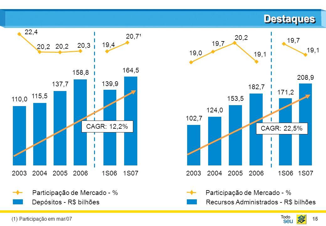 15 208,9 DestaquesDestaques Participação de Mercado - % Recursos Administrados - R$ bilhões Participação de Mercado - % Depósitos - R$ bilhões 110,0 2