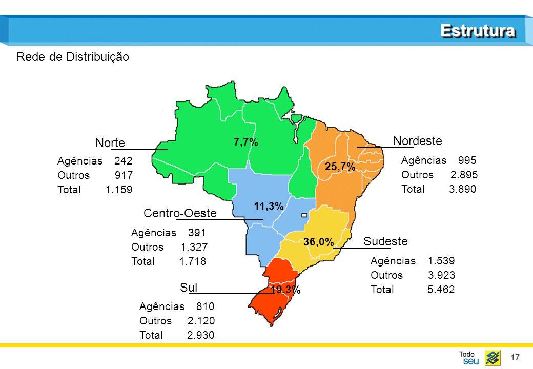 17 EstruturaEstrutura Rede de Distribuição Nordeste Agências 995 Outros2.895 Total 3.890 Agências 1.539 Outros 3.923 Total 5.462 Agências 810 Outros 2
