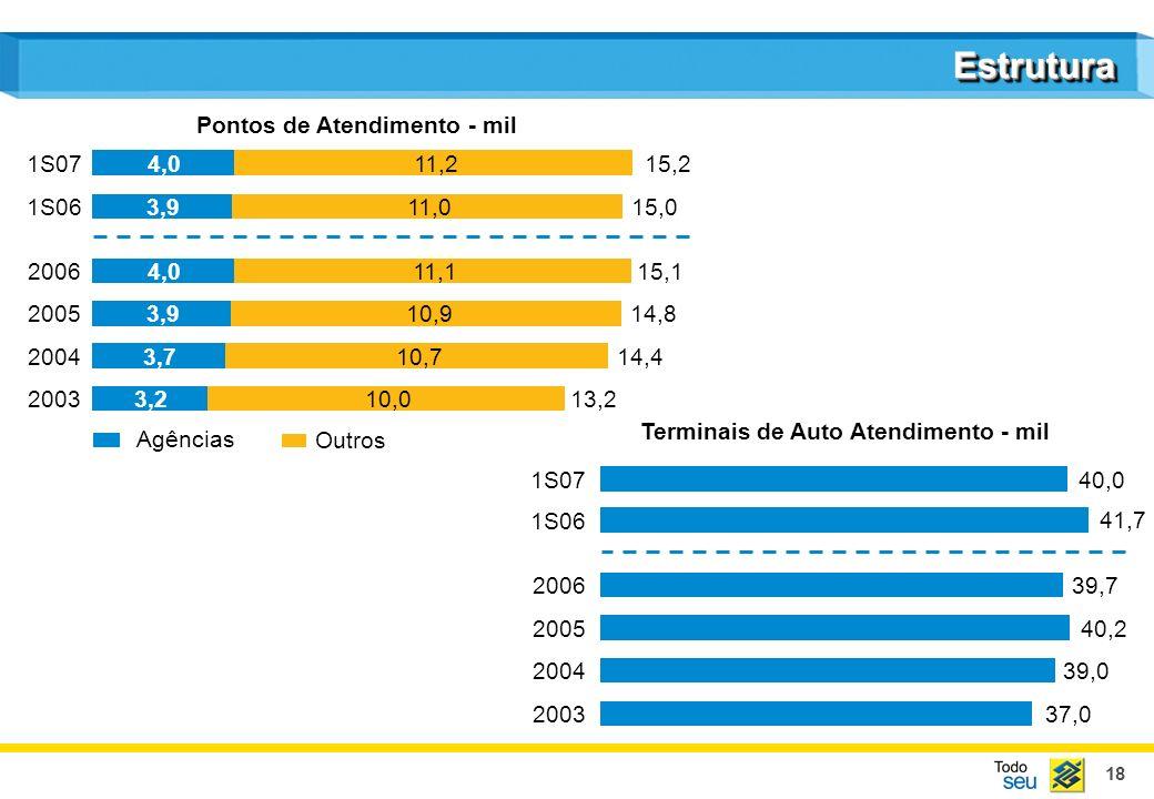 18 EstruturaEstrutura Agências Outros Pontos de Atendimento - mil Terminais de Auto Atendimento - mil 200313,23,210,0 200414,43,710,7 200514,83,910,9
