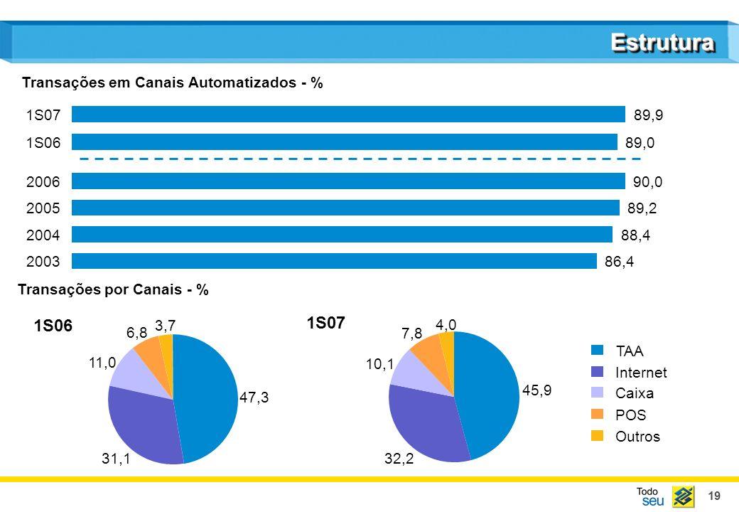 19 EstruturaEstrutura Transações em Canais Automatizados - % TAA Internet Caixa POS Outros Transações por Canais - % 1S06 1S07 2004 88,4 2005 89,2 200
