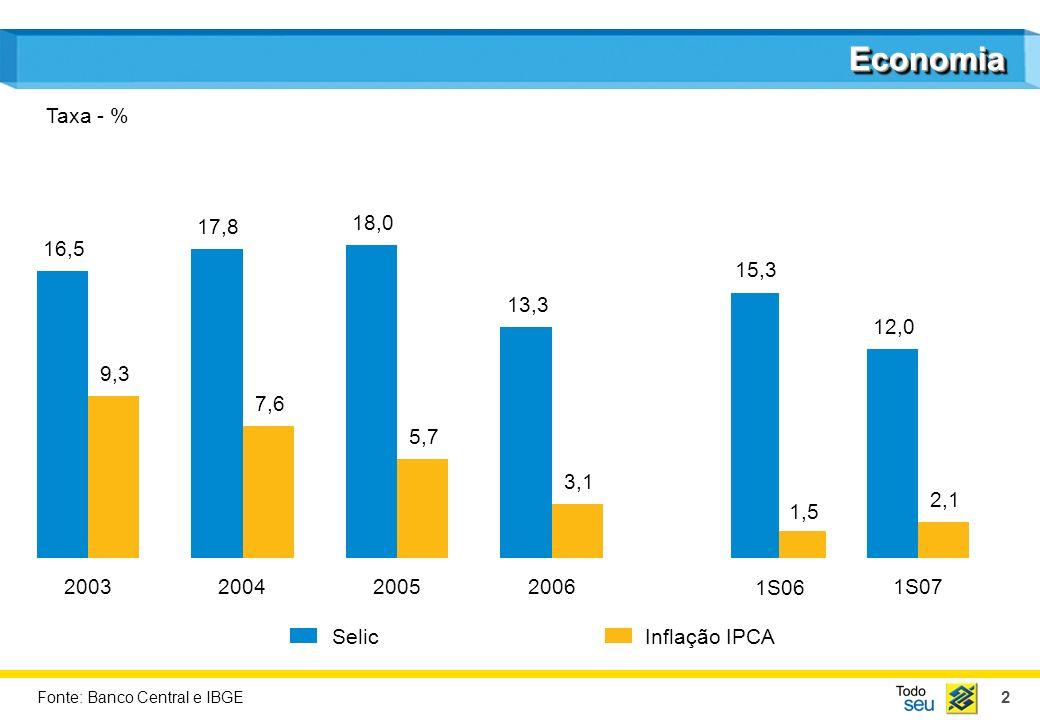 2 EconomiaEconomia SelicInflação IPCA Taxa - % Fonte: Banco Central e IBGE 2003 16,5 9,3 2004 17,8 7,6 2005 18,0 5,7 2006 13,3 3,1 1S07 12,0 2,1 15,3