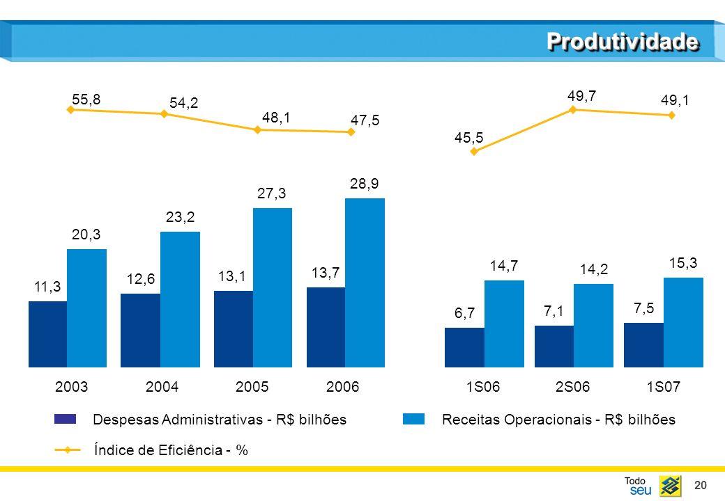 20 Despesas Administrativas - R$ bilhõesReceitas Operacionais - R$ bilhões ProdutividadeProdutividade Índice de Eficiência - % 11,3 20,3 12,6 23,2 13,