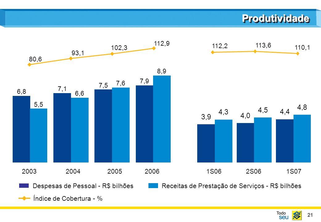 21 Receitas de Prestação de Serviços - R$ bilhões Despesas de Pessoal - R$ bilhões Índice de Cobertura - % ProdutividadeProdutividade 2003200420052006