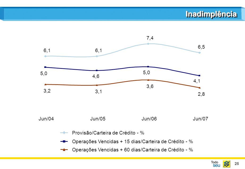 25 InadimplênciaInadimplência Provisão/Carteira de Crédito - % Operações Vencidas + 15 dias/Carteira de Crédito - % Operações Vencidas + 60 dias/Carte