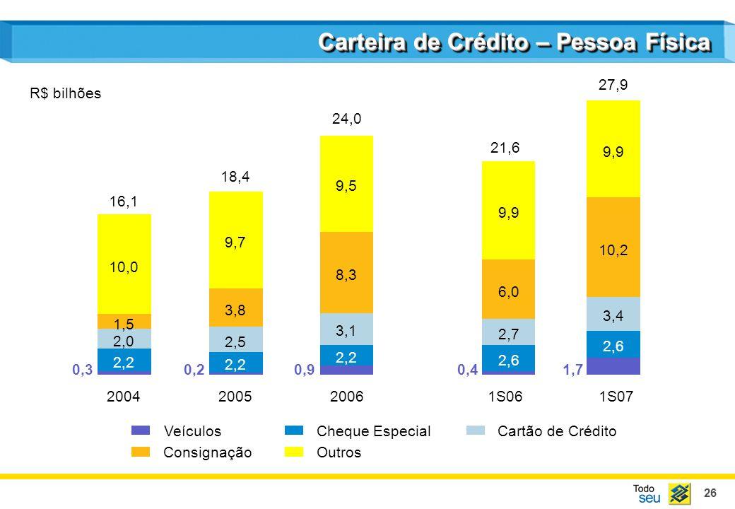 26 Carteira de Crédito – Pessoa Física 2004200520061S061S07 Veículos Consignação Cheque EspecialCartão de Crédito Outros 16,1 18,4 24,0 R$ bilhões 0,3