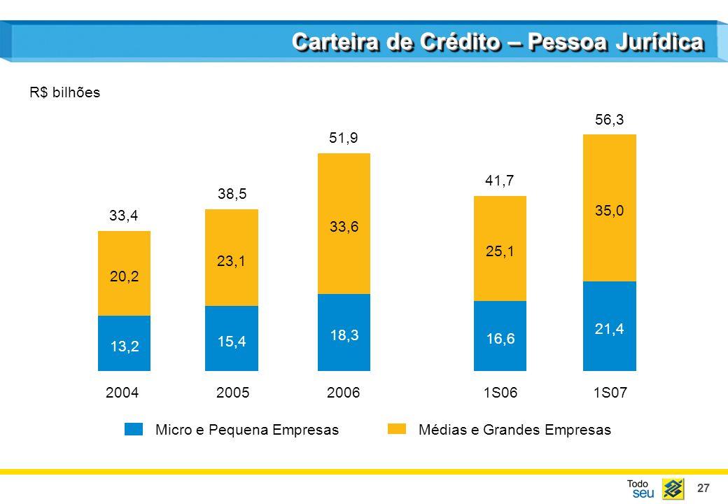 27 Carteira de Crédito – Pessoa Jurídica 2004200520061S061S07 13,2 20,2 15,4 23,1 18,3 33,6 Médias e Grandes EmpresasMicro e Pequena Empresas 33,4 38,