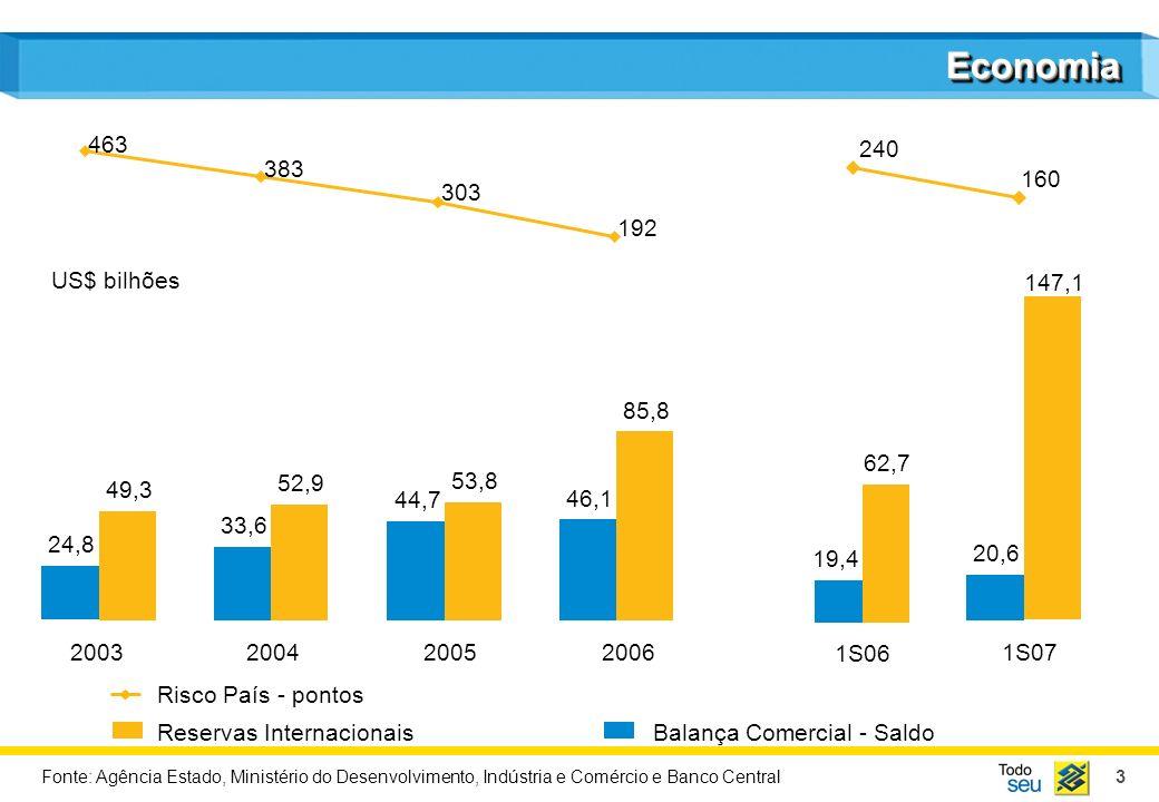 3 Balança Comercial - SaldoReservas Internacionais EconomiaEconomia Risco País - pontos Fonte: Agência Estado, Ministério do Desenvolvimento, Indústri