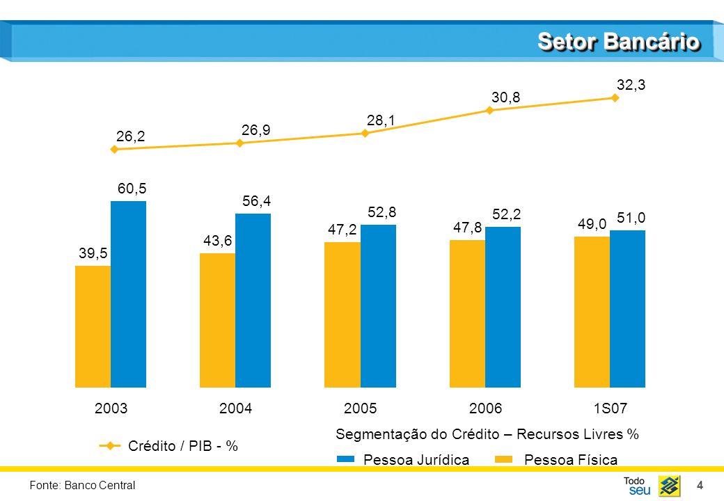 4 Setor Bancário 20032004200520061S07 Pessoa JurídicaPessoa Física Segmentação do Crédito – Recursos Livres % Crédito / PIB - % Fonte: Banco Central 2