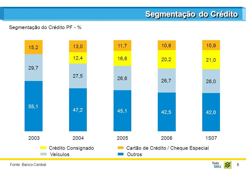 5 Segmentação do Crédito 2003200520061S072004 Crédito ConsignadoCartão de Crédito / Cheque Especial VeículosOutros Segmentação do Crédito PF - % Fonte