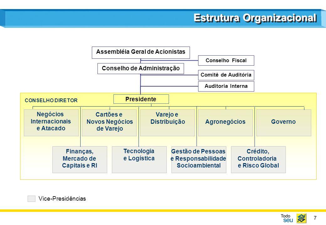 7 Estrutura Organizacional CONSELHO DIRETOR Negócios Internacionais e Atacado Varejo e Distribuição Governo Tecnologia e Logística Finanças, Mercado d