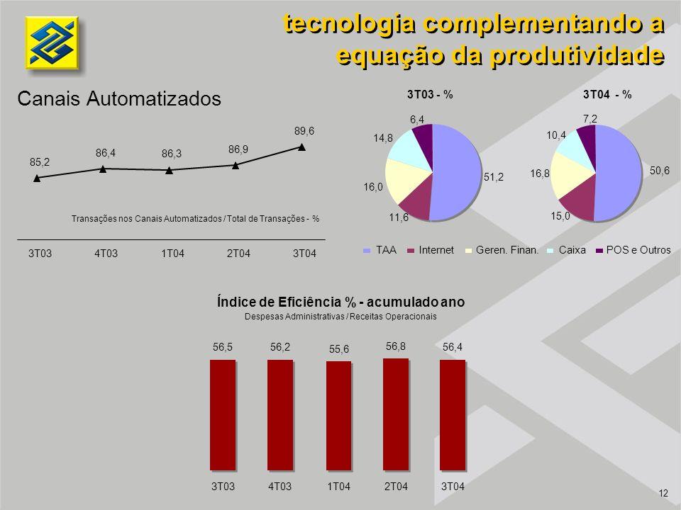 12 tecnologia complementando a equação da produtividade Canais Automatizados Índice de Eficiência % - acumulado ano Despesas Administrativas / Receitas Operacionais Transações nos Canais Automatizados / Total de Transações - % 3T04 - % 3T03 - % TAAInternetGeren.