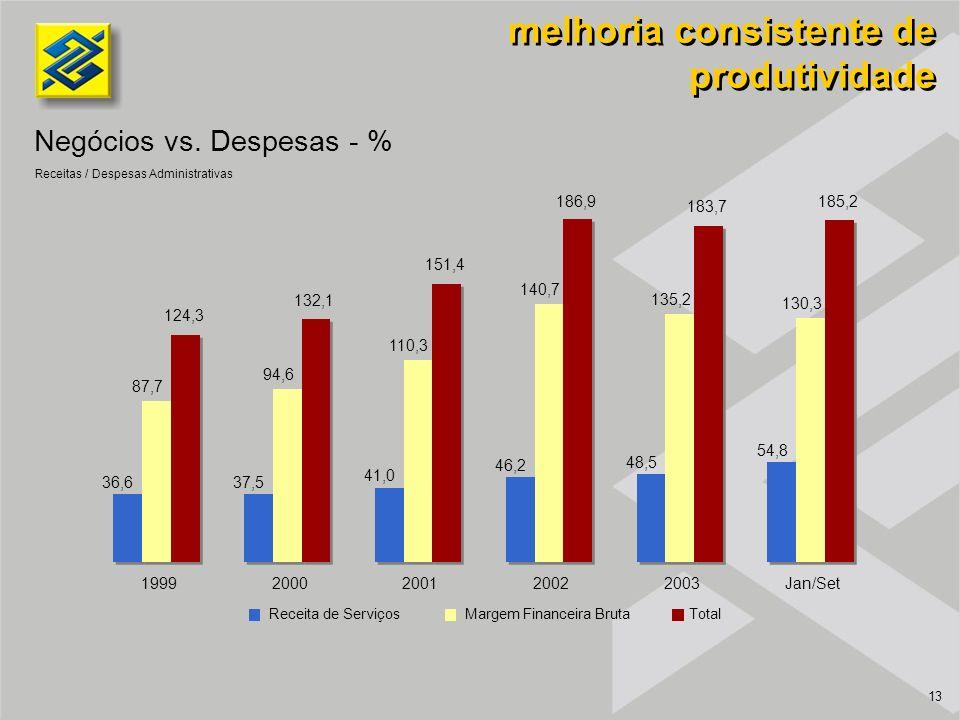 13 Negócios vs. Despesas - % melhoria consistente de produtividade Receitas / Despesas Administrativas Receita de ServiçosMargem Financeira BrutaTotal