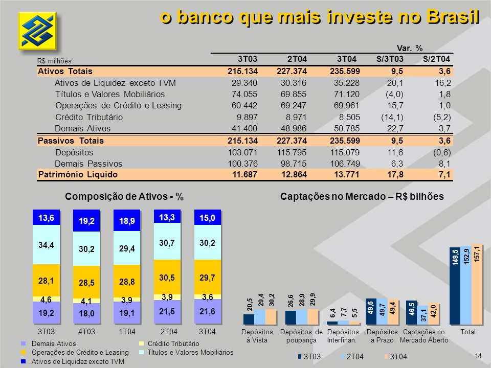 14 o banco que mais investe no Brasil Composição de Ativos - % 3T03 19,2 4,6 28,1 34,4 13,6 4T03 18,0 4,1 28,5 30,2 19,2 1T04 19,1 3,9 28,8 29,4 18,9 2T04 21,6 3,6 29,7 30,2 15,0 3T04 Demais AtivosCrédito Tributário Operações de Crédito e LeasingTítulos e Valores Mobiliários Ativos de Liquidez exceto TVM Captações no Mercado – R$ bilhões Depósitos Interfinan.